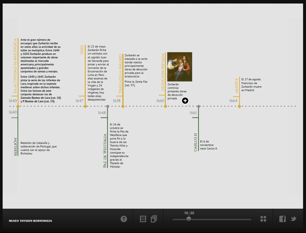 cronologia zurbaran